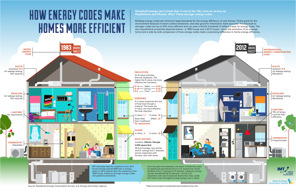 Making your home energy efficient is tax deductible for Energy house